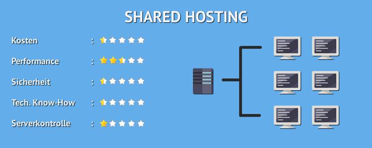 Welches Webhosting / shared Hosting nehmen? – Übersicht über Webhoster und vergleichende Meinung dazu!